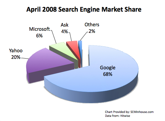 Searchenginemarketshareapril20082